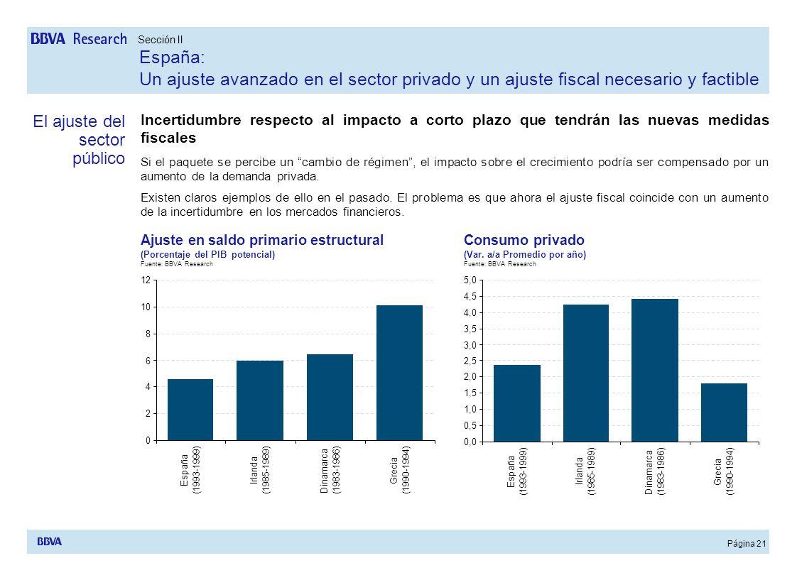 Página 21 Incertidumbre respecto al impacto a corto plazo que tendrán las nuevas medidas fiscales Si el paquete se percibe un cambio de régimen, el im