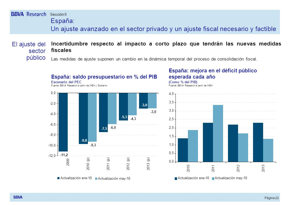 Página 22 Incertidumbre respecto al impacto a corto plazo que tendrán las nuevas medidas fiscales Las medidas de ajuste suponen un cambio en la dinámi