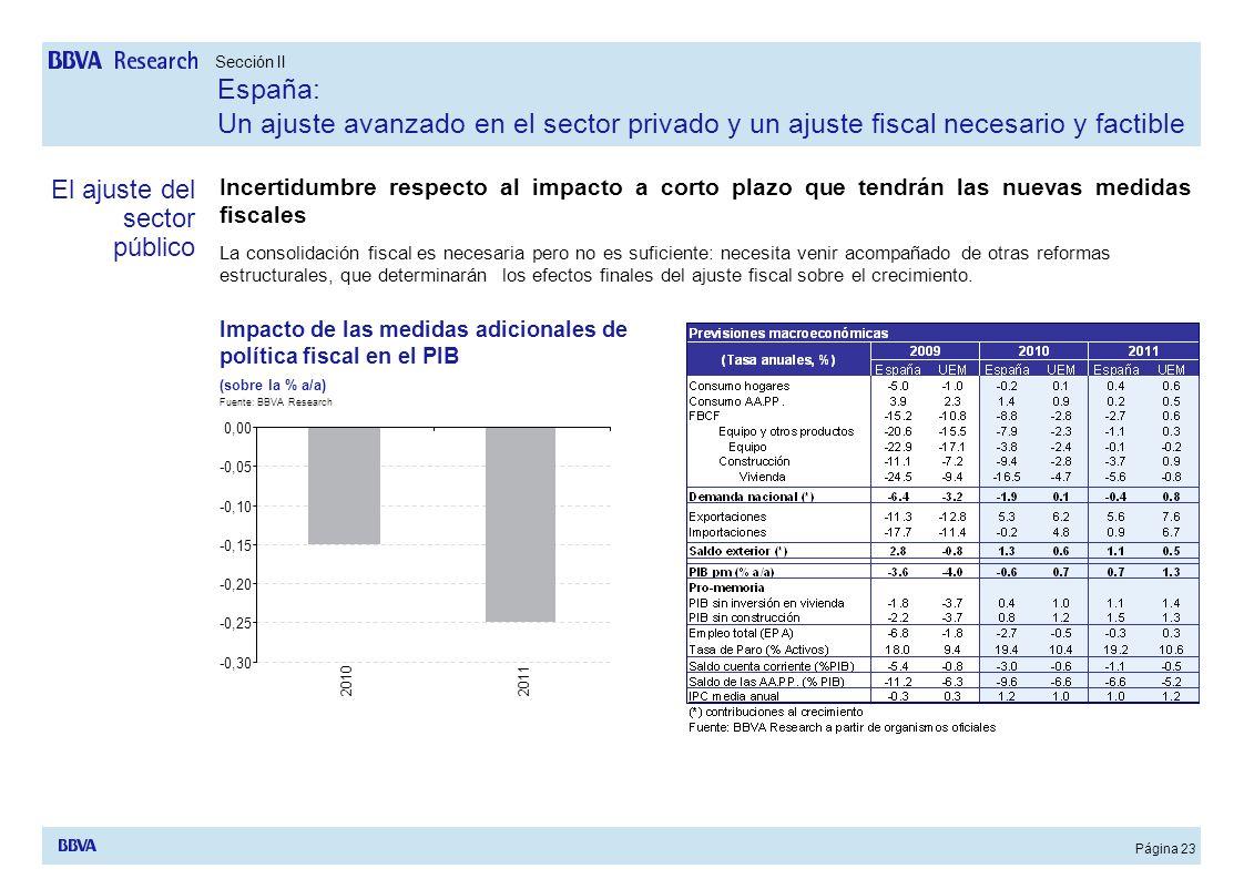 Página 23 Incertidumbre respecto al impacto a corto plazo que tendrán las nuevas medidas fiscales La consolidación fiscal es necesaria pero no es sufi
