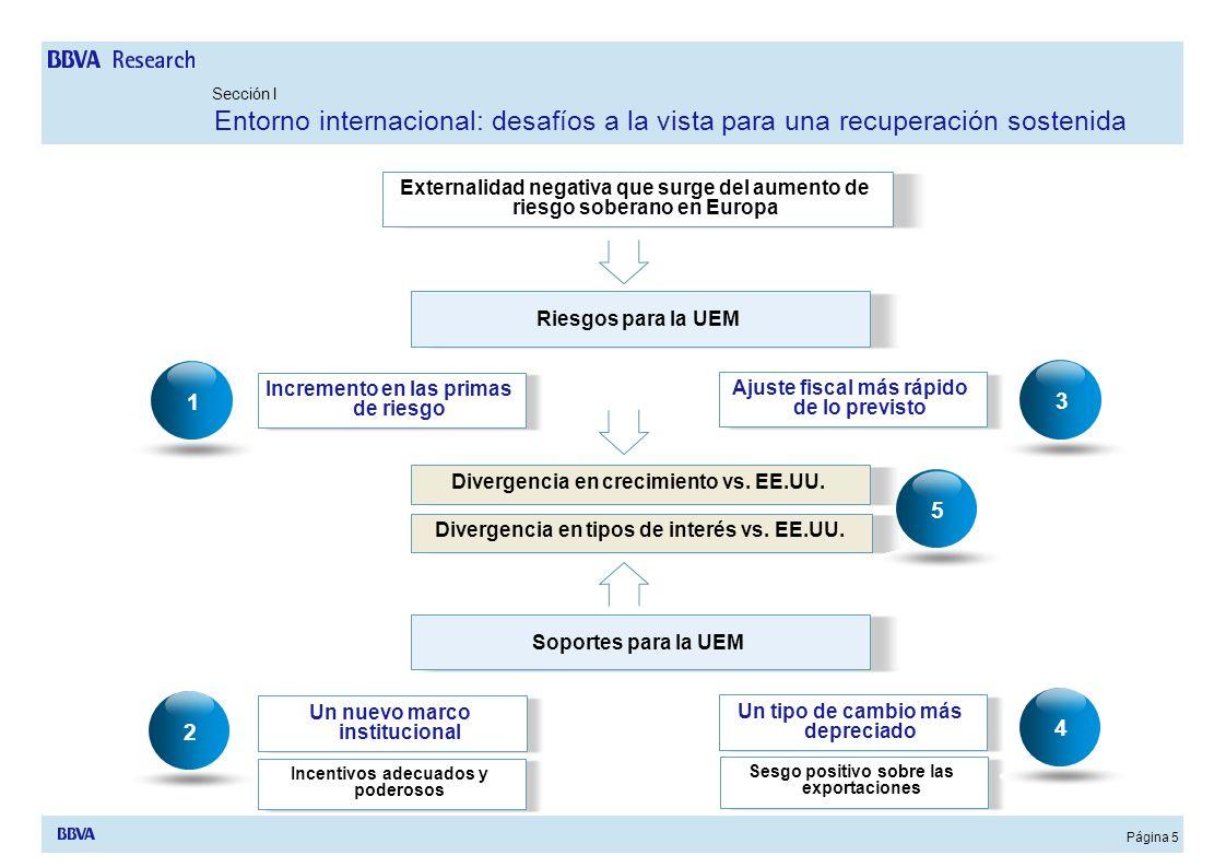 Página 6 Externalidad negativa que surge del incremento de las primas de riesgo en Europa Sección I Entorno internacional: desafíos a la vista para una recuperación sostenida 1.