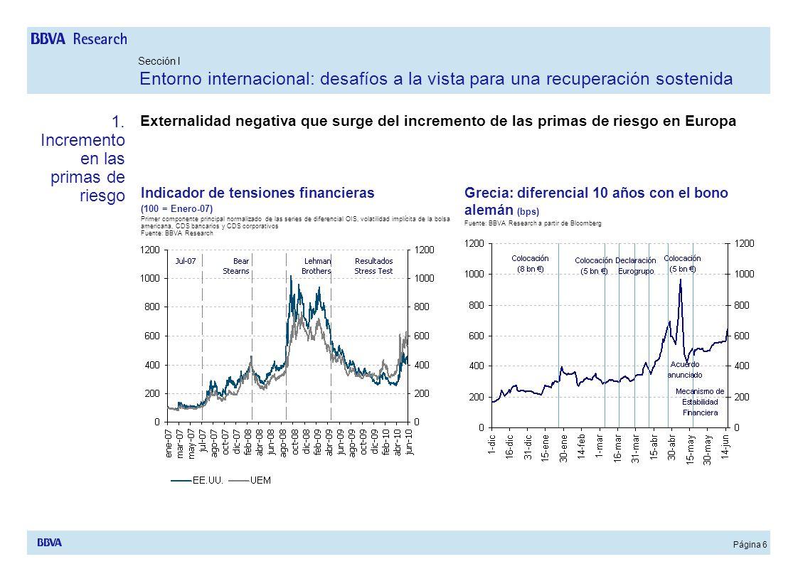 Página 6 Externalidad negativa que surge del incremento de las primas de riesgo en Europa Sección I Entorno internacional: desafíos a la vista para un
