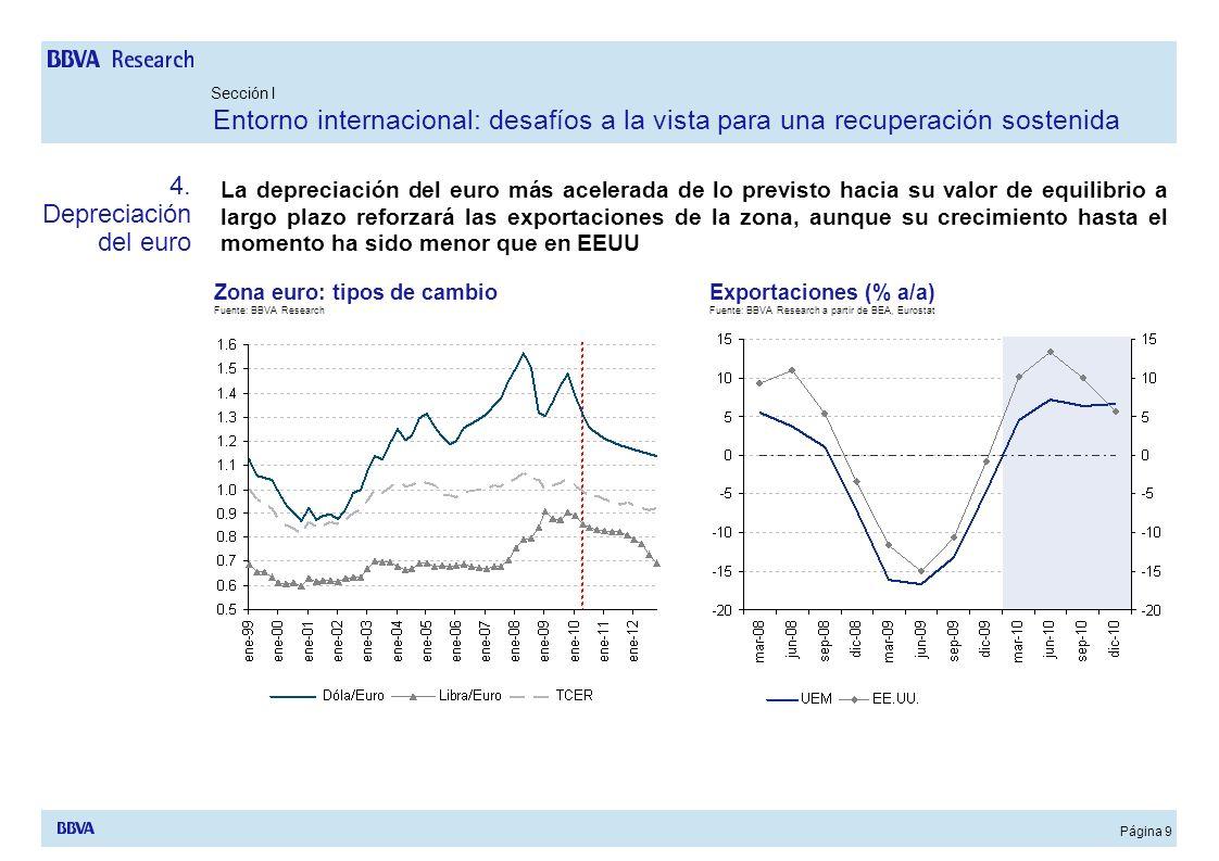 Página 10 Si bien el crecimiento económico puede ser lento en 2010 y en adelante, el riesgo de una reversión de la dinámica actual es bastante limitada en EEUU, con incipientes presiones inflacionistas Por el contrario en Europa, además de una situación financiera mas frágil, la mejora cíclica parece incierta y no existen presiones inflacionistas UEM: Inflación subyacente (% a/a) Nota: Benchmark basado en modelos ARIMA Fuente: BBVA Research a partir de Eurostat Sección II España: Un ajuste avanzado en el sector privado y un ajuste fiscal necesario y factible 5.