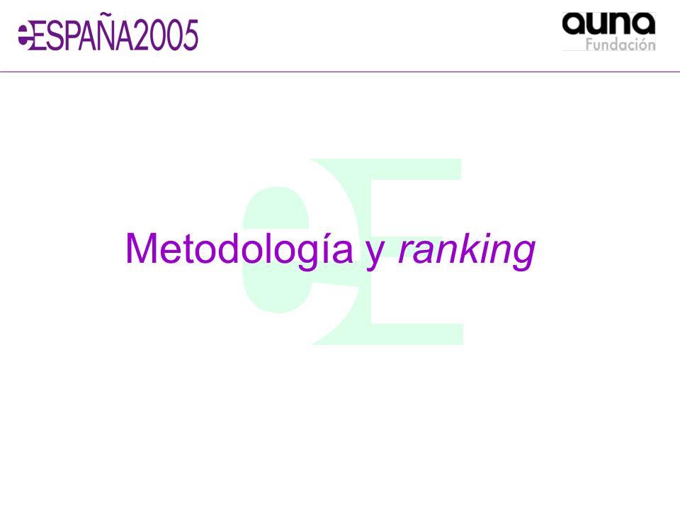 Metodología y ranking