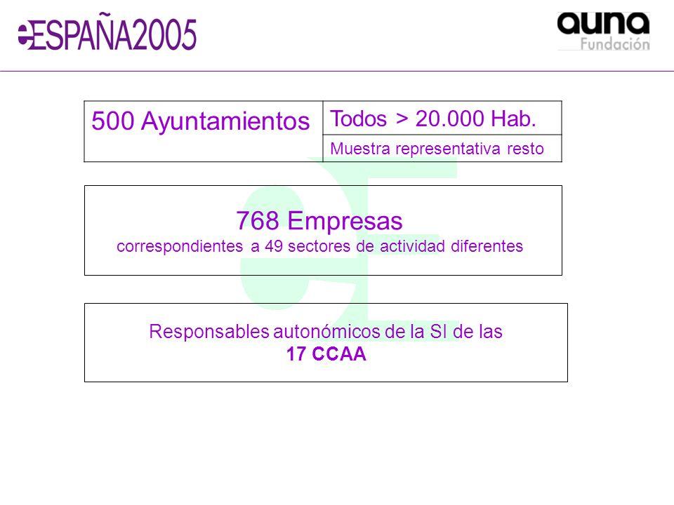 500 Ayuntamientos Todos > 20.000 Hab. Muestra representativa resto Responsables autonómicos de la SI de las 17 CCAA 768 Empresas correspondientes a 49