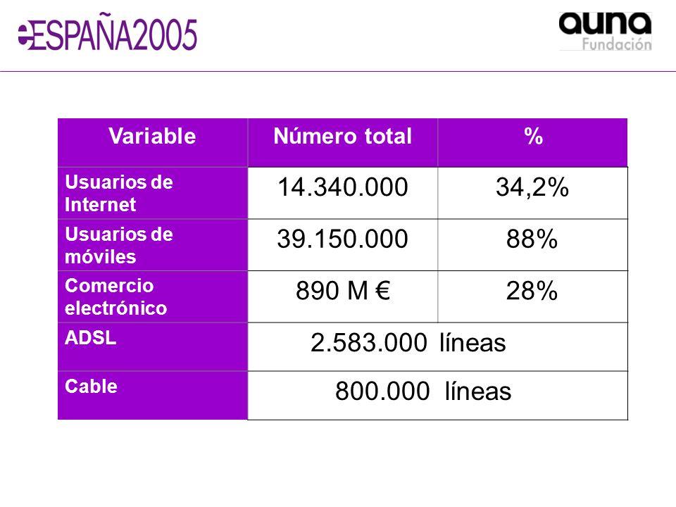 VariableNúmero total% Usuarios de Internet 14.340.00034,2% Usuarios de móviles 39.150.00088% Comercio electrónico 890 M 28% ADSL 2.583.000líneas Cable