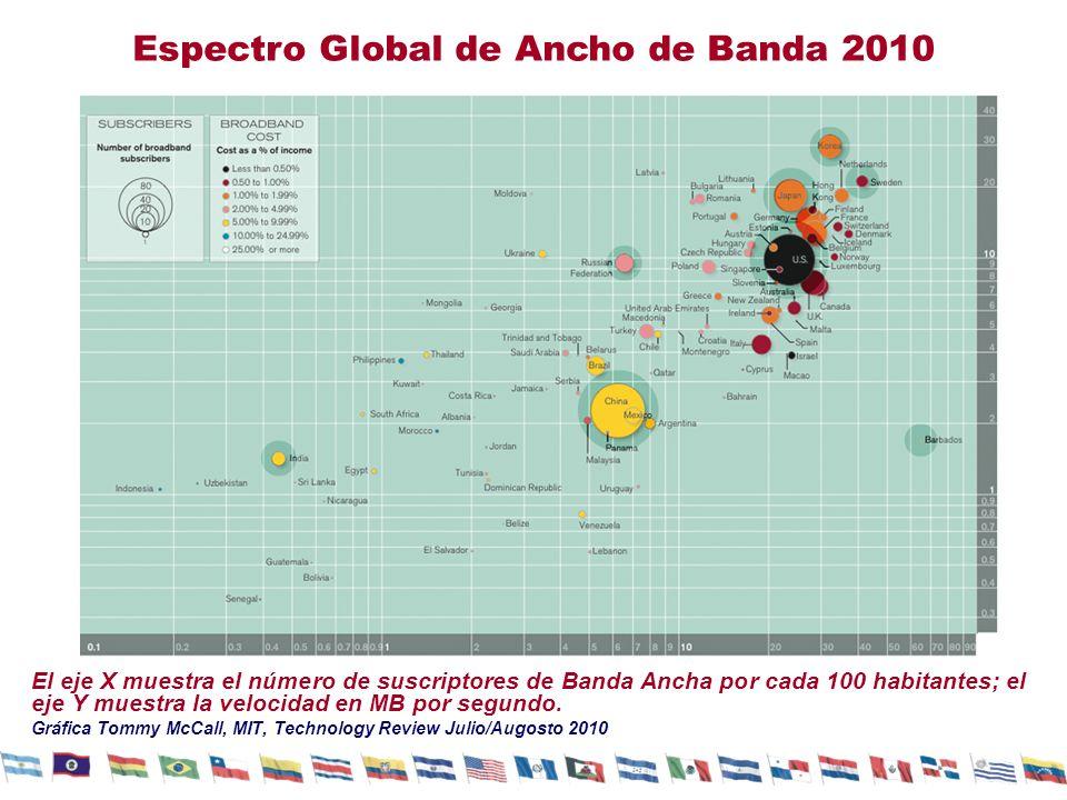 El eje X muestra el número de suscriptores de Banda Ancha por cada 100 habitantes; el eje Y muestra la velocidad en MB por segundo. Gráfica Tommy McCa