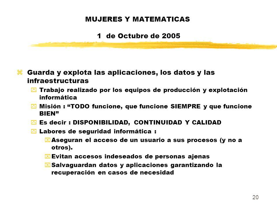 20 MUJERES Y MATEMATICAS 1 de Octubre de 2005 zGuarda y explota las aplicaciones, los datos y las infraestructuras yTrabajo realizado por los equipos
