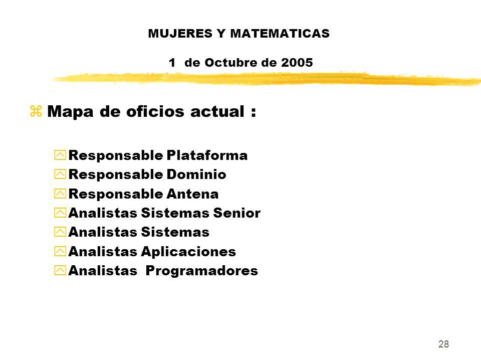 28 MUJERES Y MATEMATICAS 1 de Octubre de 2005 zMapa de oficios actual : yResponsable Plataforma yResponsable Dominio yResponsable Antena yAnalistas Si