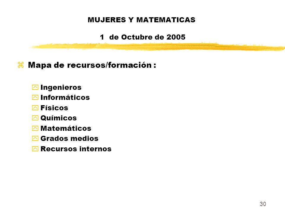 30 MUJERES Y MATEMATICAS 1 de Octubre de 2005 zMapa de recursos/formación : yIngenieros yInformáticos yFísicos yQuímicos yMatemáticos yGrados medios y