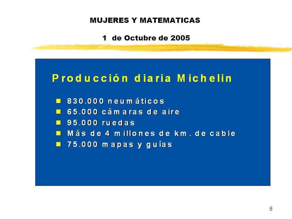 27 MUJERES Y MATEMATICAS 1 de Octubre de 2005 zCaso particular español : yServicio en expansión en los años 80 yContratación de recursos de nivel (ingenieros, licenciados…) yFuente de recursos para otras funciones de la empresa yEn la actualidad disminuye sus funciones