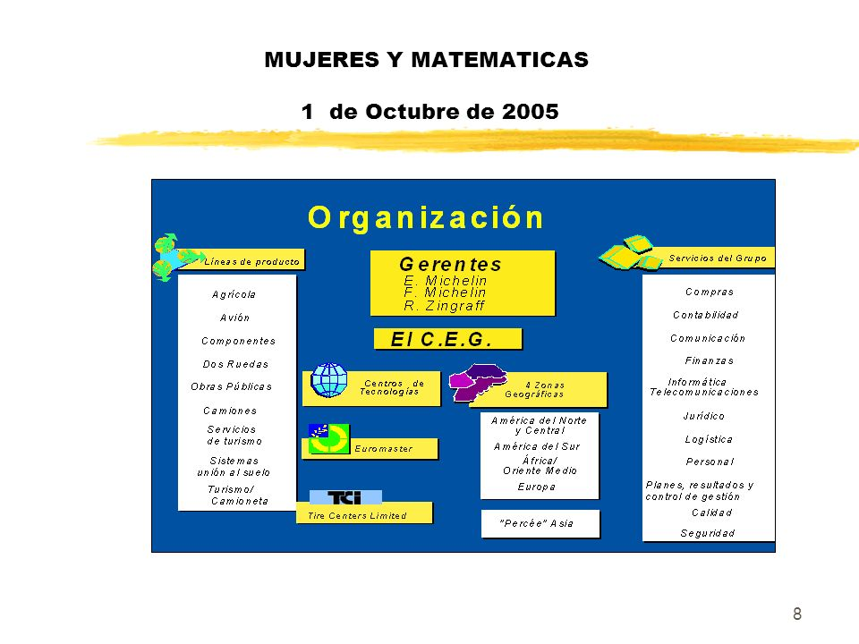 29 MUJERESY MATEMATICAS 1 de Octubre de 2005 Y antes, además había : yTécnicos de sistemas yTécnicos de seguridad yIndustrializadores yAdministradores de bases de datos ySoporte a desarrollo yOperadores…..