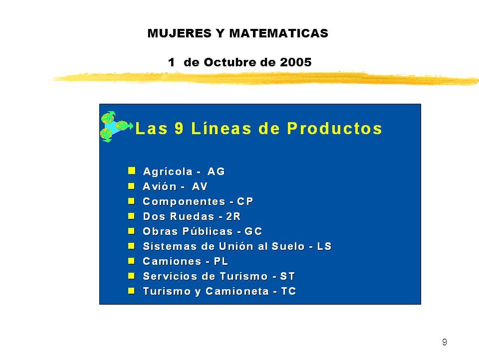 70 MUJERES Y MATEMATICAS 1 de Octubre de 2005 zArea de Medio Ambiente y Prevención : NUEVOS SISTEMAS DE INFORMACION Servicio grupo que solicita sistemas de información a nivel mundo.