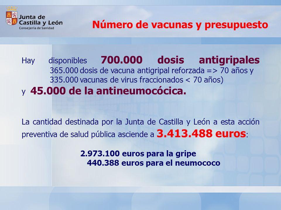 Ahorro del 7,5% La Junta ha logrado un nuevo ahorro del 7,5% a través de la compra centralizada que, junto a otras comunidades autónomas españolas, se ha realizado de las vacunas antigripales El presupuesto destinado a este fin se ha reducido en dos años un 35,5% al pasar de 4.460.040 euros a 2.973.100 euros