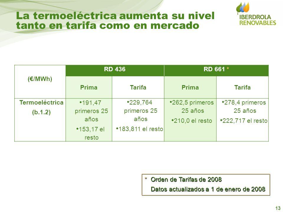 13 La termoeléctrica aumenta su nivel tanto en tarifa como en mercado (/MWh) RD 436RD 661 * PrimaTarifaPrimaTarifa Termoeléctrica (b.1.2) 191,47 prime