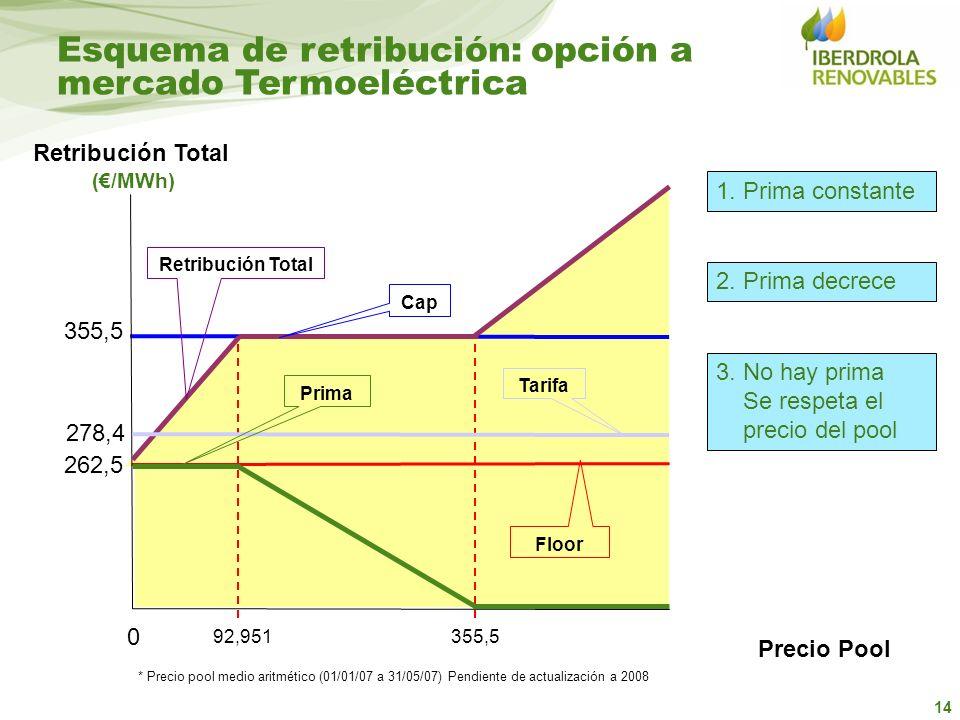 14 Esquema de retribución: opción a mercado Termoeléctrica 262,5 355,5 Precio Pool 92,951355,5 0 Cap Floor * Precio pool medio aritmético (01/01/07 a