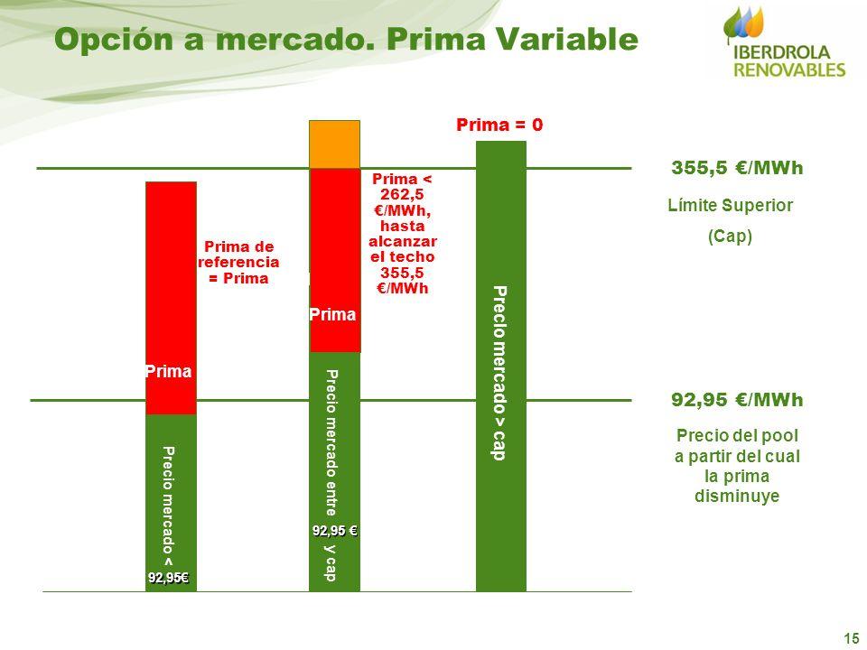 15 Límite Superior (Cap) Opción a mercado. Prima Variable Precio mercado < Precio mercado entre y cap Precio mercado > cap Prima Ref Prima Ref Prima P