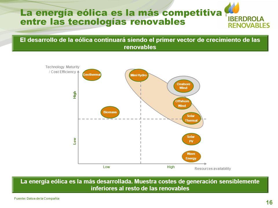 16 El desarrollo de la eólica continuará siendo el primer vector de crecimiento de las renovables LowHigh Low High Solar Thermal Wave Energy Biomass O