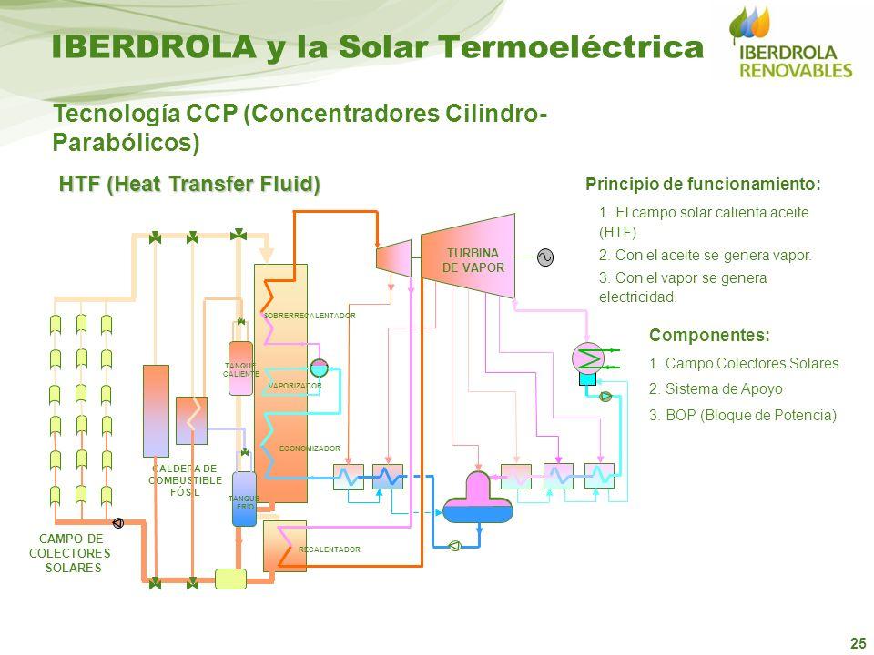 25 Principio de funcionamiento: 1. El campo solar calienta aceite (HTF) 2. Con el aceite se genera vapor. 3. Con el vapor se genera electricidad. CAMP