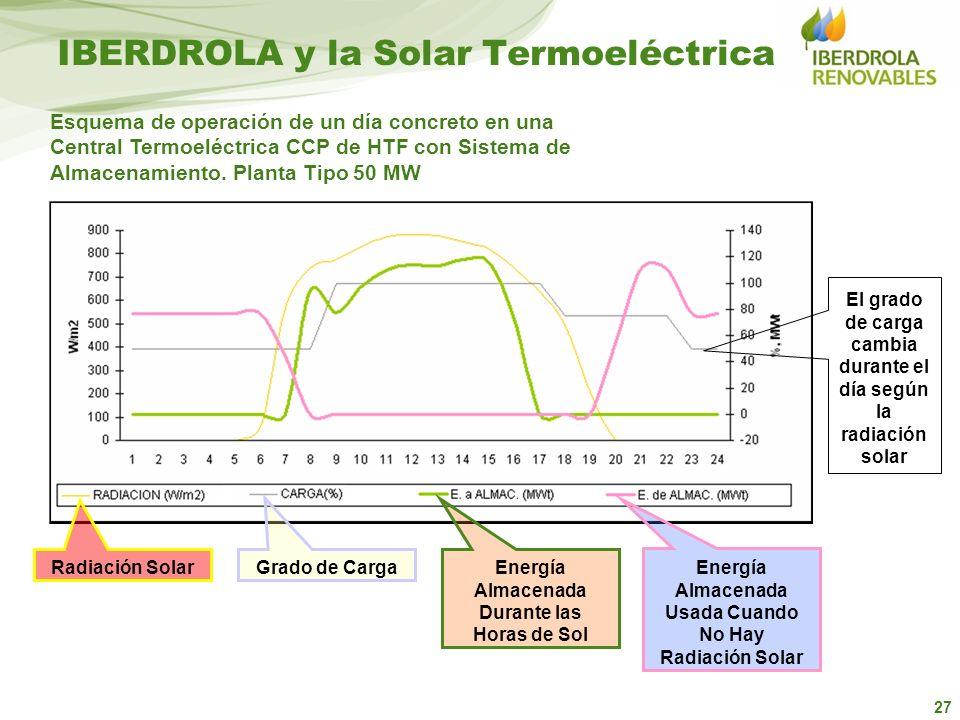 27 IBERDROLA y la Solar Termoeléctrica Esquema de operación de un día concreto en una Central Termoeléctrica CCP de HTF con Sistema de Almacenamiento.