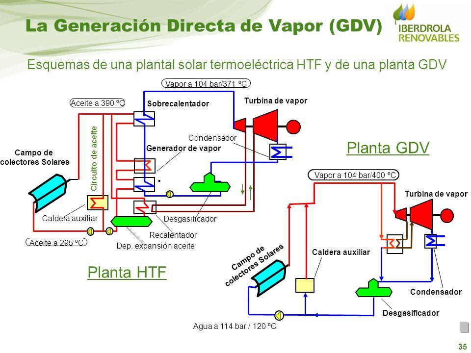 35 Esquemas de una plantal solar termoeléctrica HTF y de una planta GDV Caldera auxiliar Campo de colectores Solares Desgasificador Condensador Turbin