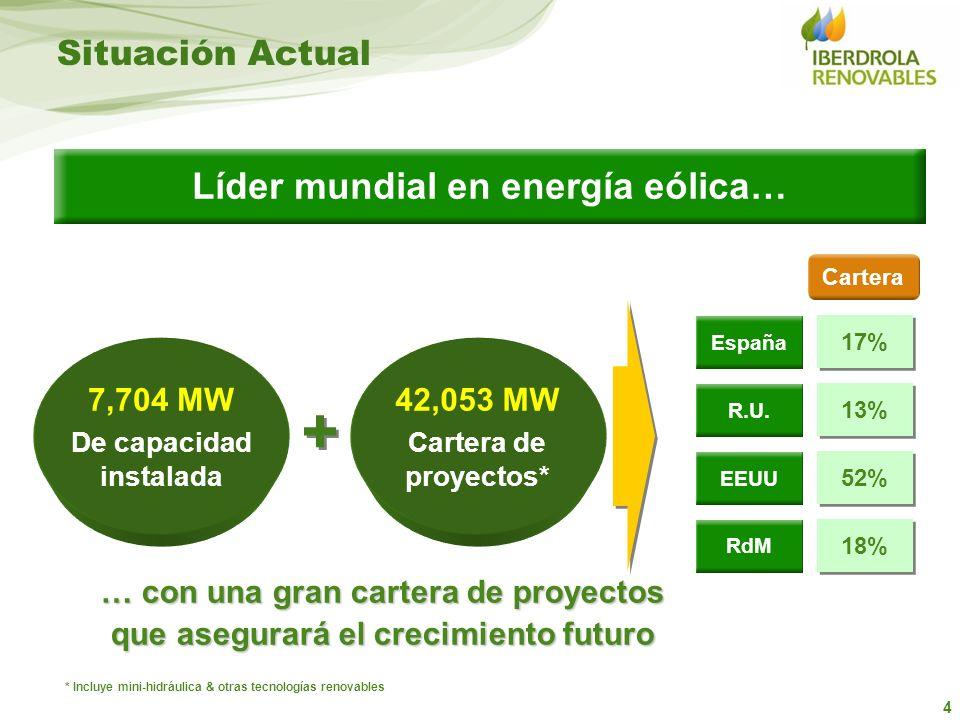 4 Líder mundial en energía eólica… … con una gran cartera de proyectos que asegurará el crecimiento futuro Cartera 7,704 MW De capacidad instalada 42,