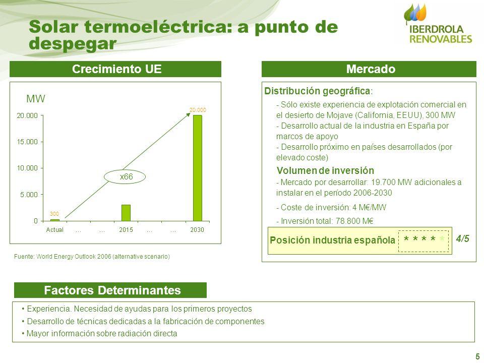 5 MercadoCrecimiento UE Factores Determinantes Posición industria española * * * * * Distribución geográfica: Volumen de inversión 4/5 x66 MW 300 20.0