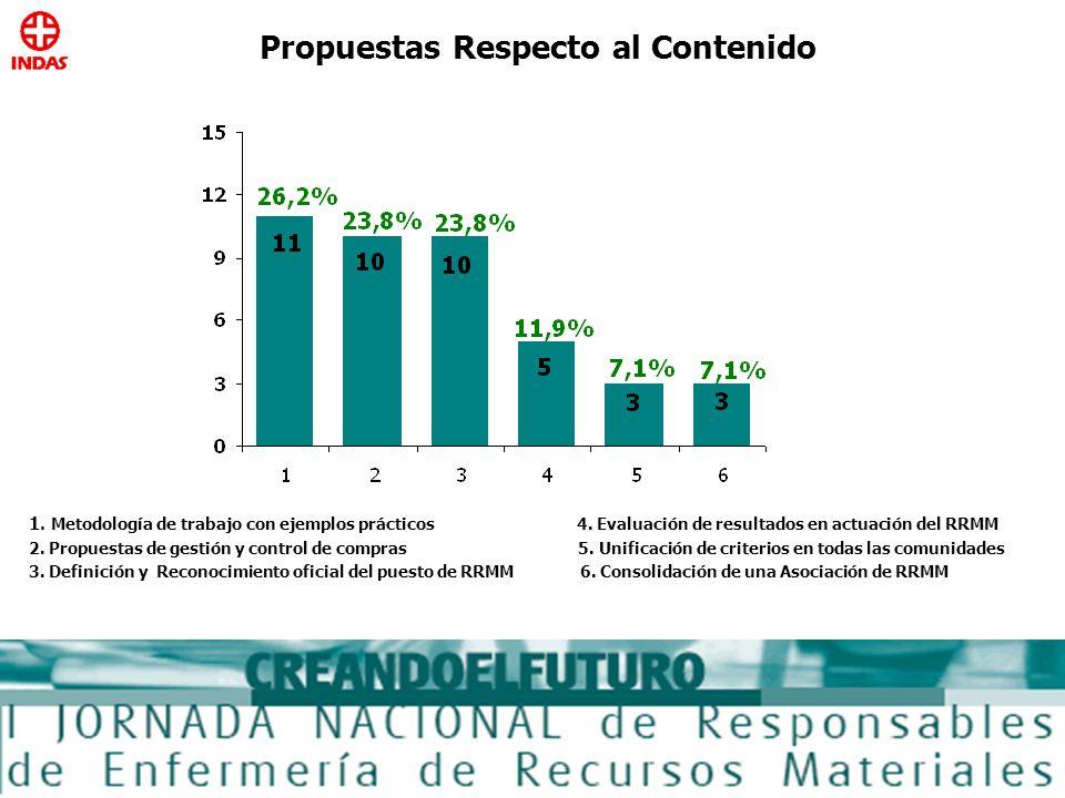 Propuestas Respecto al Contenido 1. Metodología de trabajo con ejemplos prácticos 4. Evaluación de resultados en actuación del RRMM 2. Propuestas de g