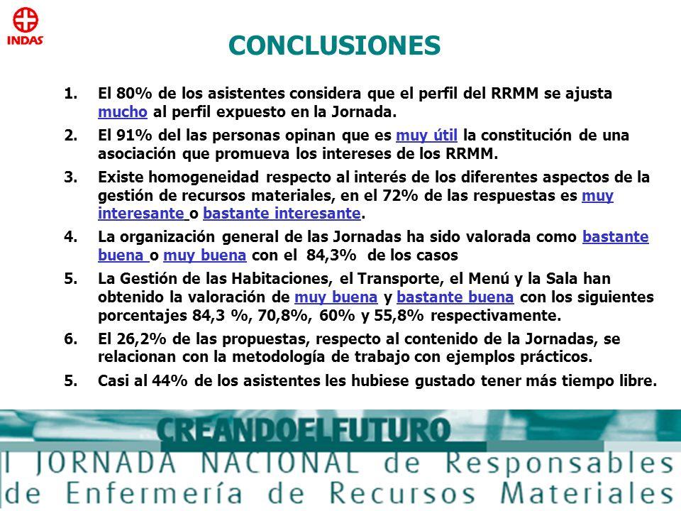 CONCLUSIONES 1.El 80% de los asistentes considera que el perfil del RRMM se ajusta mucho al perfil expuesto en la Jornada. 2.El 91% del las personas o