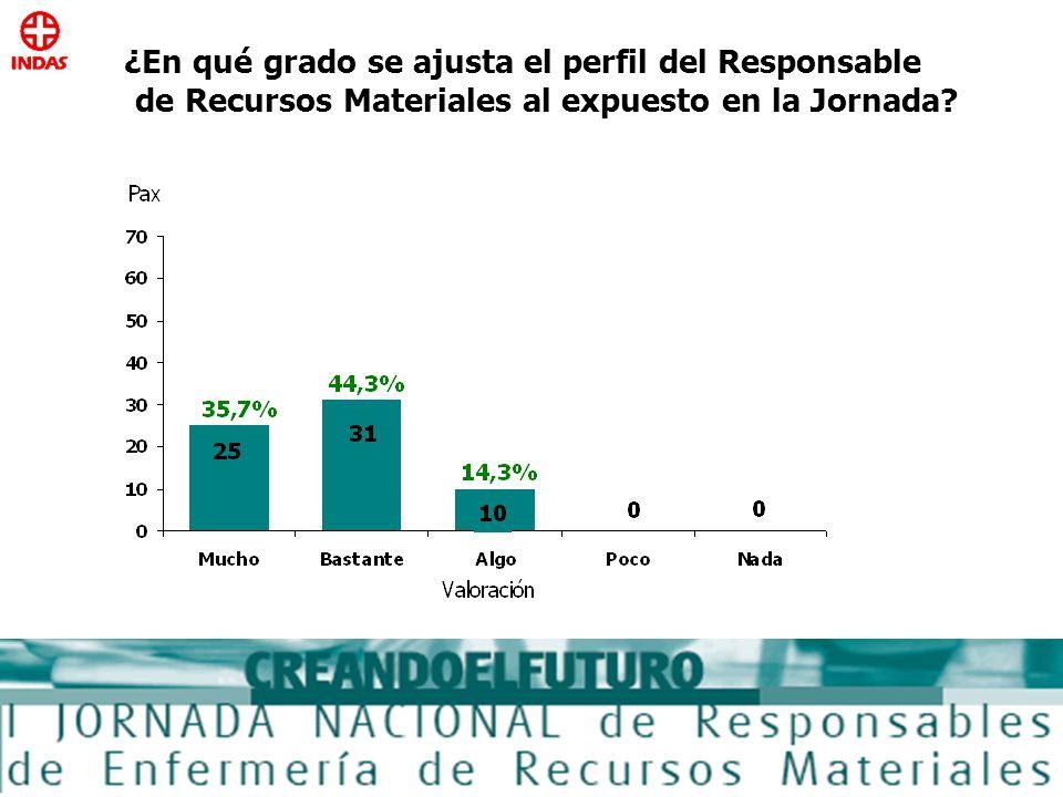 ¿En qué grado se ajusta el perfil del Responsable de Recursos Materiales al expuesto en la Jornada?