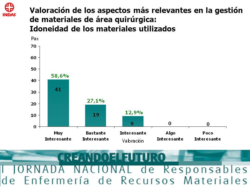 Valoración de los aspectos más relevantes en la gestión de materiales de área quirúrgica: Idoneidad de los materiales utilizados