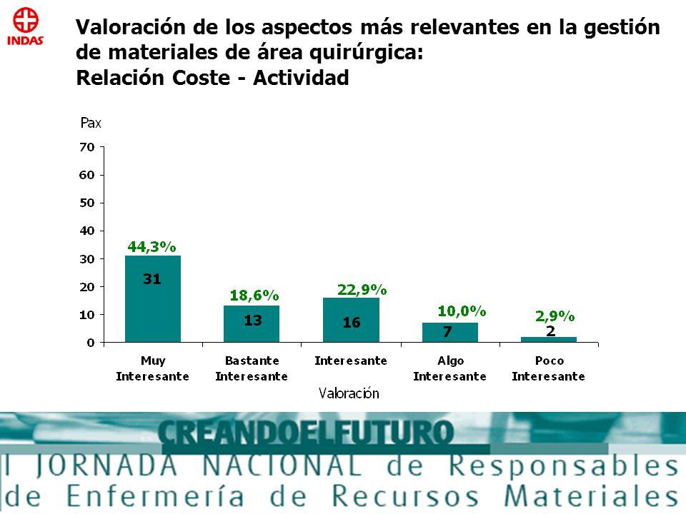 Valoración de los aspectos más relevantes en la gestión de materiales de área quirúrgica: Relación Coste - Actividad
