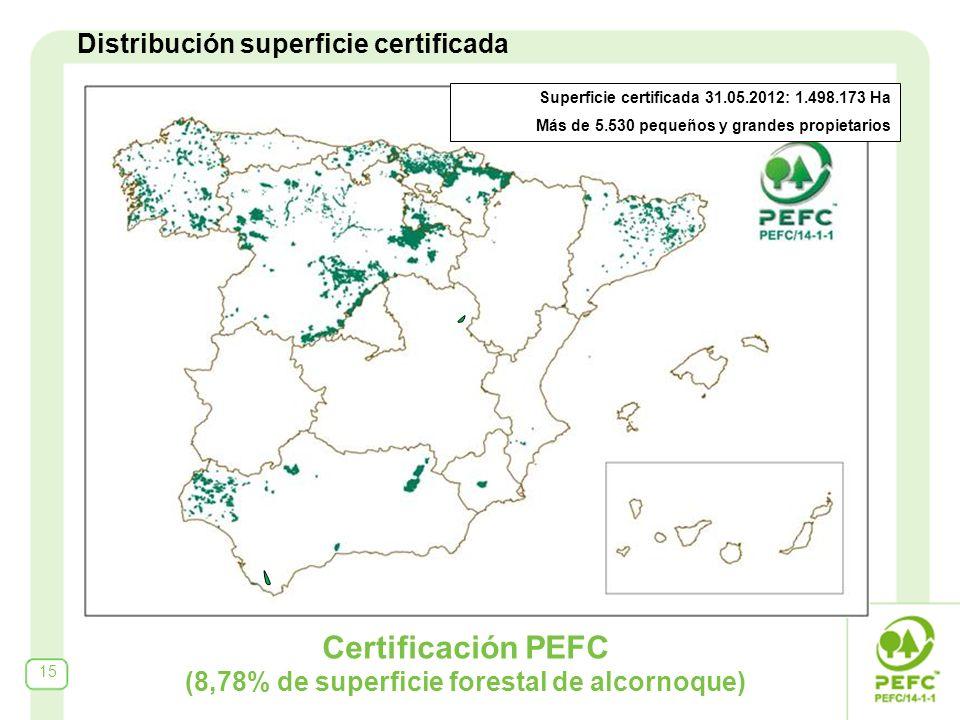 Superficie certificada 31.05.2012: 1.498.173 Ha Más de 5.530 pequeños y grandes propietarios Distribución superficie certificada Certificación PEFC (8,78% de superficie forestal de alcornoque) 15