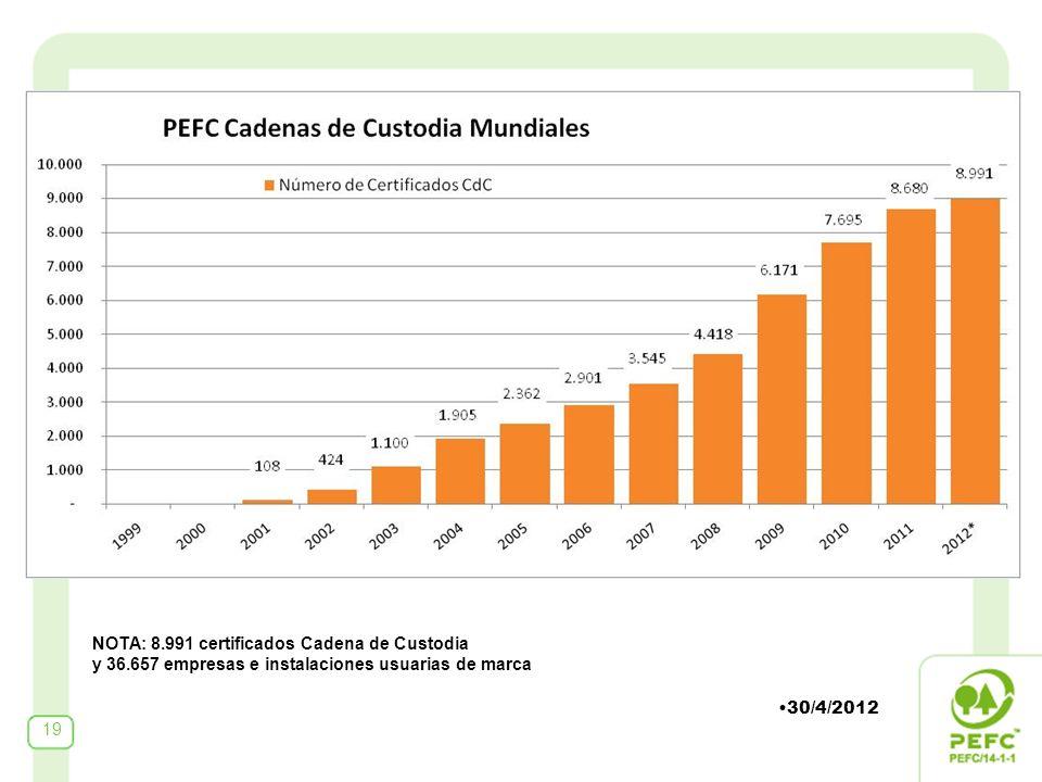 19 NOTA: 8.991 certificados Cadena de Custodia y 36.657 empresas e instalaciones usuarias de marca 30/4/2012