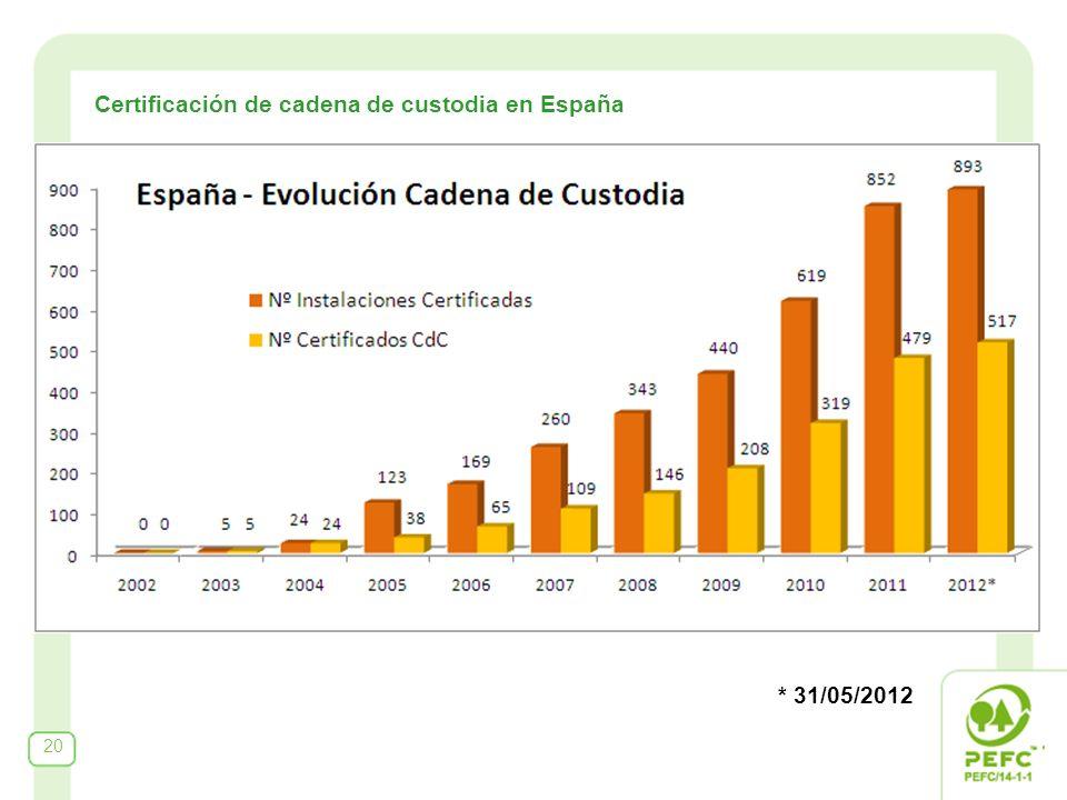 * 31/05/2012 Certificación de cadena de custodia en España 20