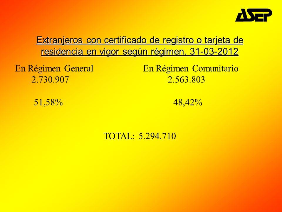 Extranjeros con certificado de registro o tarjeta de residencia en vigor según régimen. 31-03-2012 En Régimen General En Régimen Comunitario 2.730.907