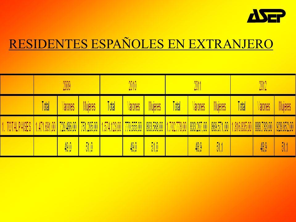 RESIDENTES ESPAÑOLES EN EXTRANJERO