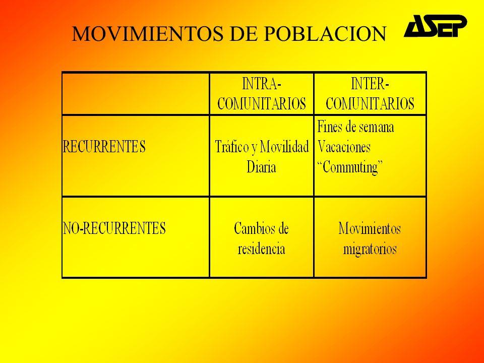 MOVIMIENTOS DE POBLACION
