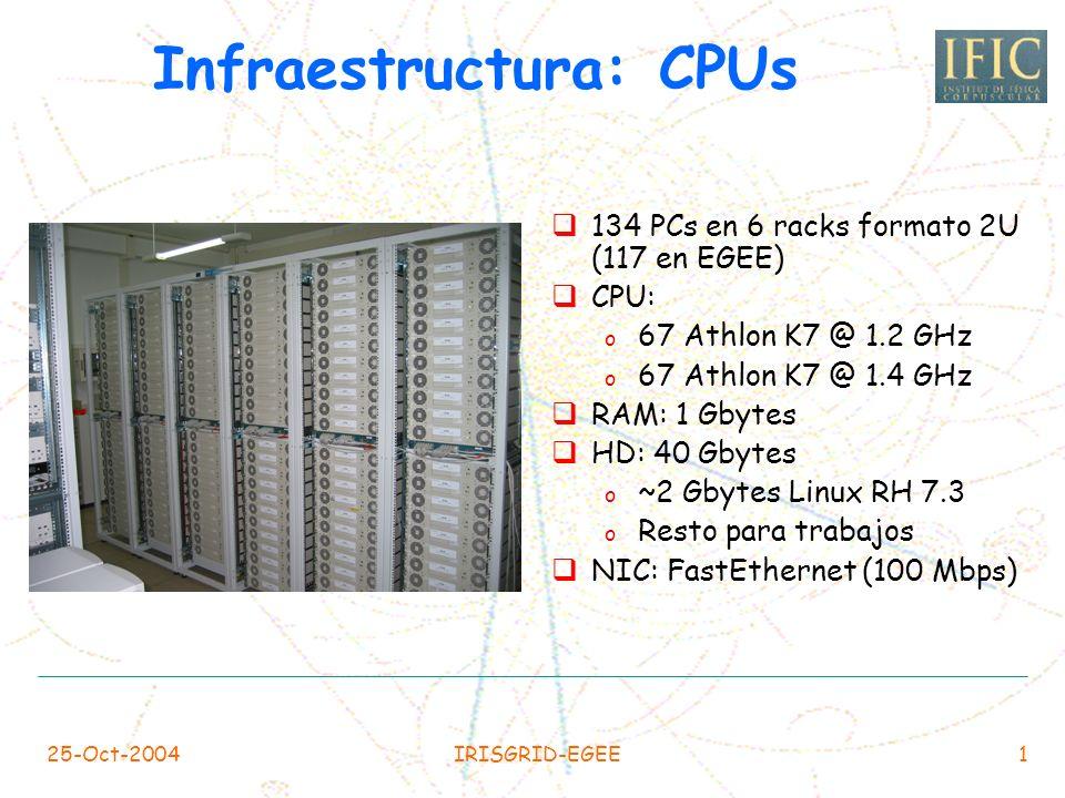 25-Oct-2004IRISGRID-EGEE1 Infraestructura: CPUs 134 PCs en 6 racks formato 2U (117 en EGEE) CPU: o 67 Athlon K7 @ 1.2 GHz o 67 Athlon K7 @ 1.4 GHz RAM: 1 Gbytes HD: 40 Gbytes o ~2 Gbytes Linux RH 7.3 o Resto para trabajos NIC: FastEthernet (100 Mbps)