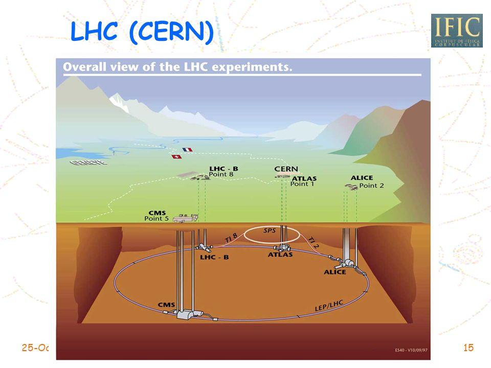 25-Oct-2004IRISGRID-EGEE14 LHC (CERN) Mont Blanc, 4810 m Ginebra