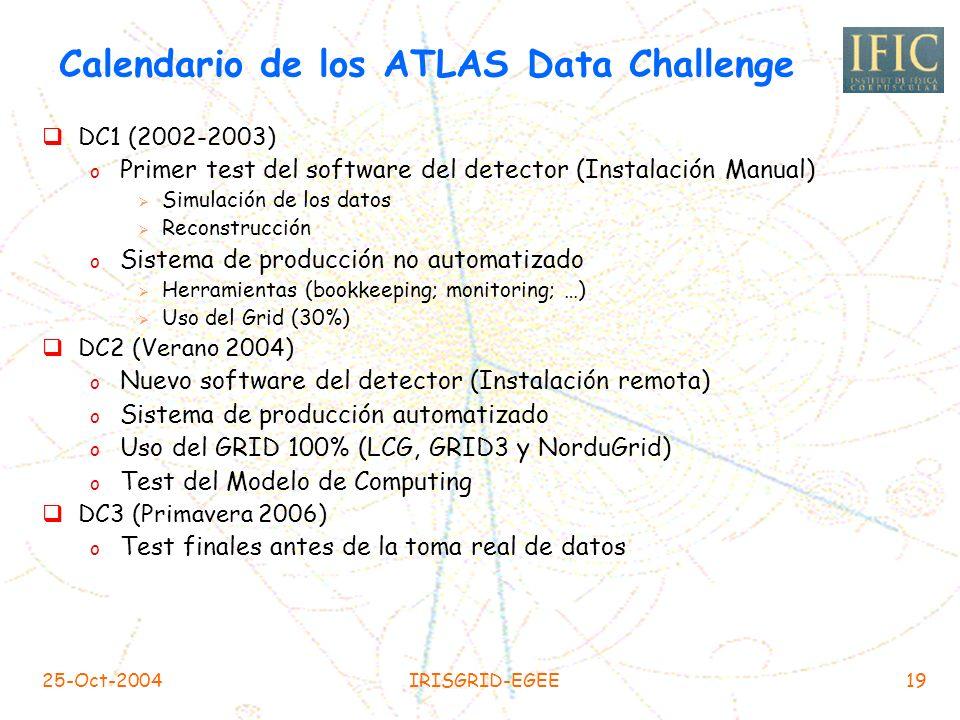 25-Oct-2004IRISGRID-EGEE18 Colaboración ATLAS 34 países150 institutos y universidades1850 físicos
