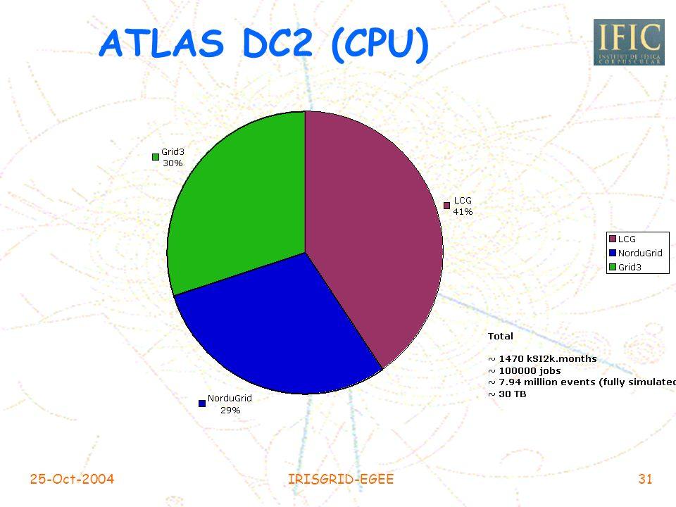 25-Oct-2004IRISGRID-EGEE30 ATLAS DC2 Fase I Problemas relacionados con la configuración de los sitios Problemas relacionados con la configuración de l