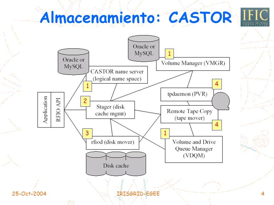 25-Oct-2004IRISGRID-EGEE4 Almacenamiento: CASTOR 1 1 1 2 4 3 4