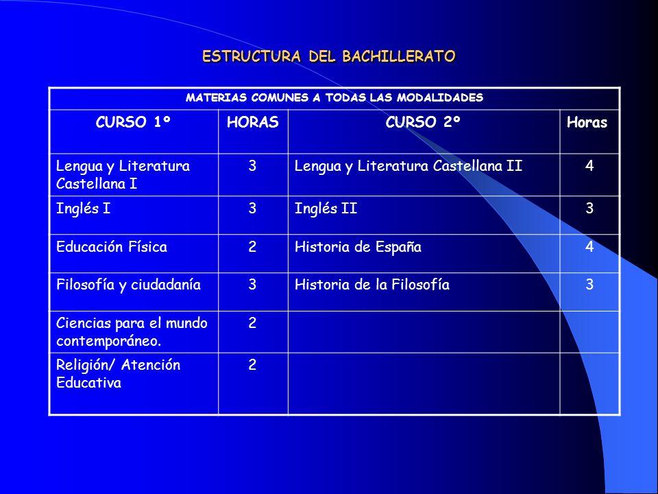 ESTRUCTURA DEL BACHILLERATO MATERIAS COMUNES A TODAS LAS MODALIDADES CURSO 1ºHORASCURSO 2ºHoras Lengua y Literatura Castellana I 3Lengua y Literatura