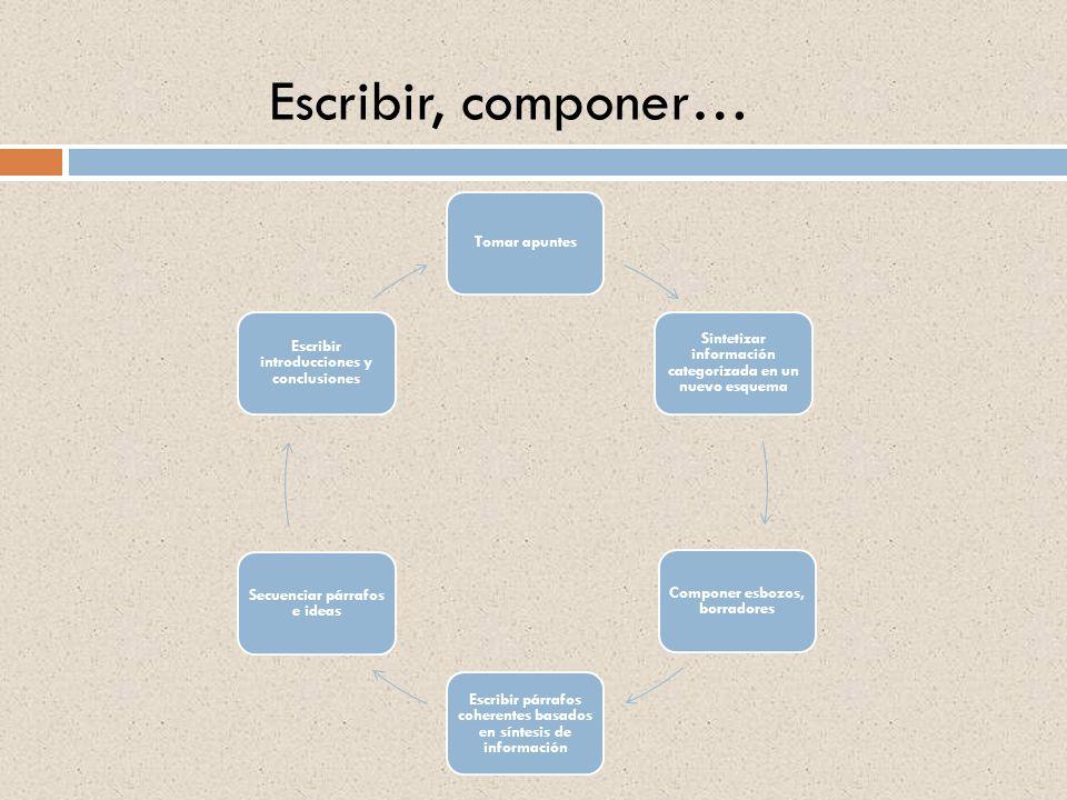 Escribir, componer… Tomar apuntes Sintetizar información categorizada en un nuevo esquema Componer esbozos, borradores Escribir párrafos coherentes ba