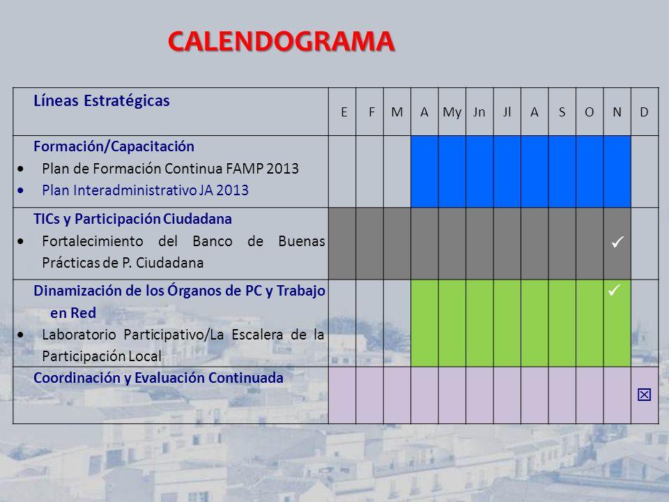 Líneas Estratégicas EFMAMyJnJlASOND Formación/Capacitación Plan de Formación Continua FAMP 2013 Plan Interadministrativo JA 2013 TICs y Participación