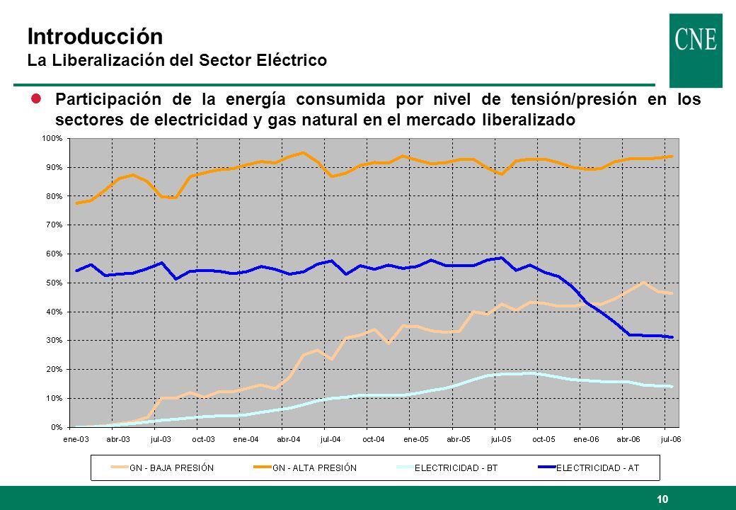 10 Introducción La Liberalización del Sector Eléctrico lParticipación de la energía consumida por nivel de tensión/presión en los sectores de electric