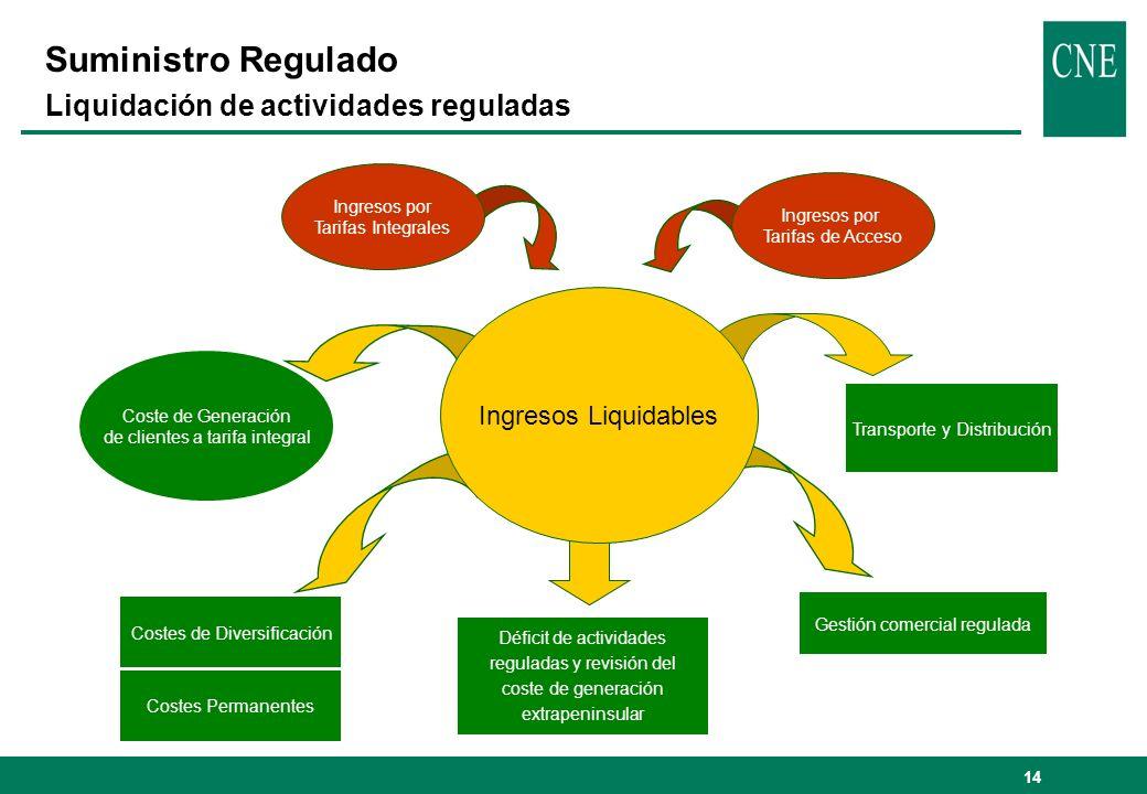 14 Suministro Regulado Liquidación de actividades reguladas Coste de Generación de clientes a tarifa integral Costes de Diversificación Transporte y D