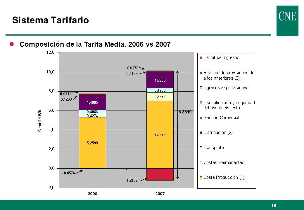 16 Sistema Tarifario lComposición de la Tarifa Media. 2006 vs 2007