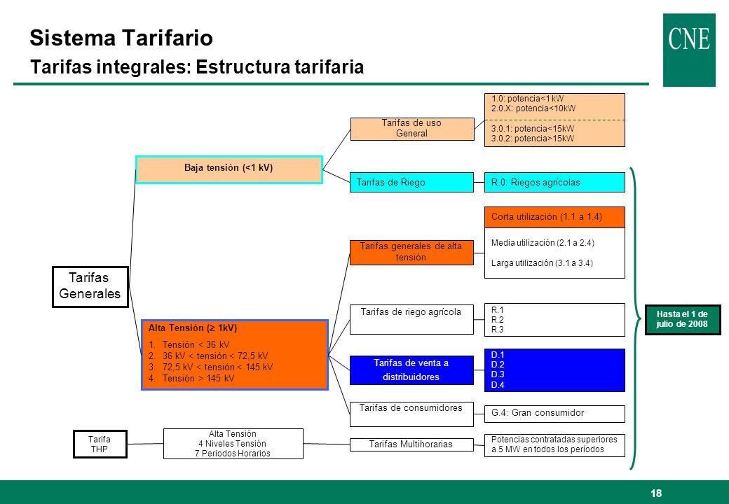 18 Sistema Tarifario Tarifas integrales: Estructura tarifaria Alta Tensión 4 Niveles Tensión 7 Periodos Horarios 1.0: potencia<1 kW 2.0.X: potencia<10
