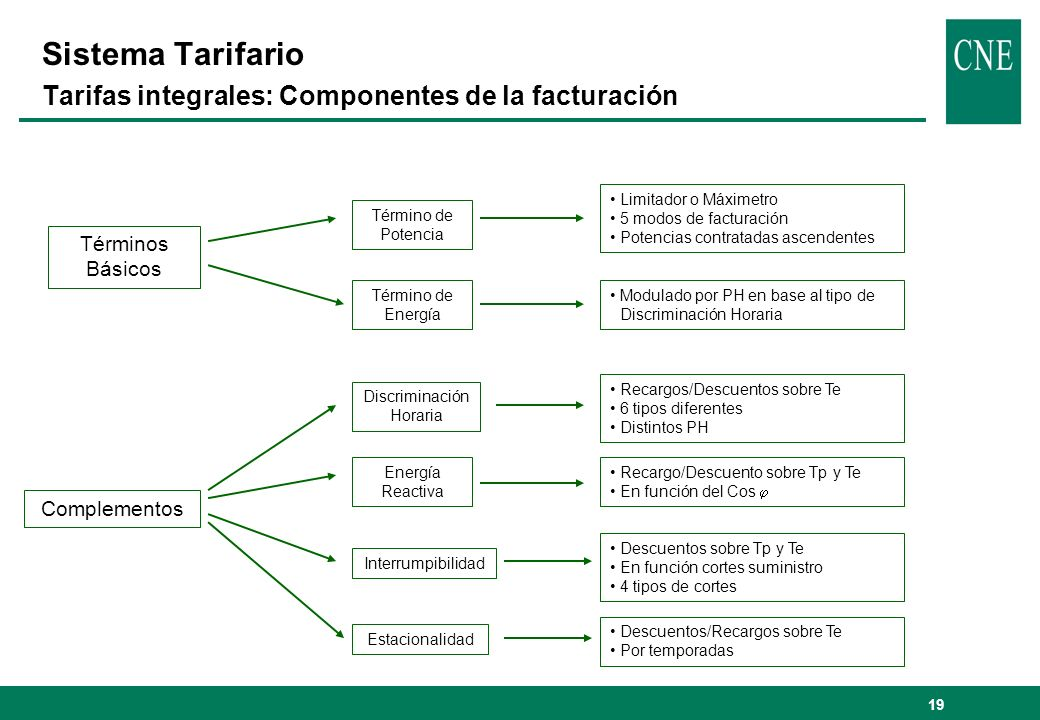 19 Sistema Tarifario Tarifas integrales: Componentes de la facturación Términos Básicos Complementos Término de Potencia Término de Energía Limitador